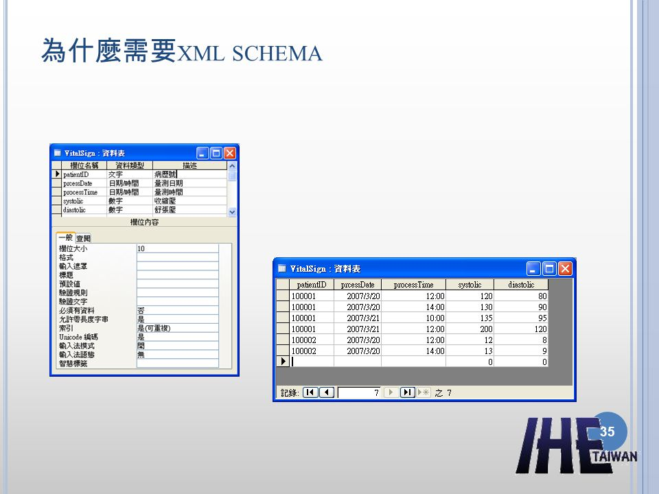 為什麼需要xml schema