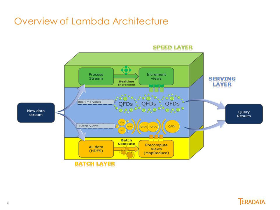 Overview of Lambda Architecture