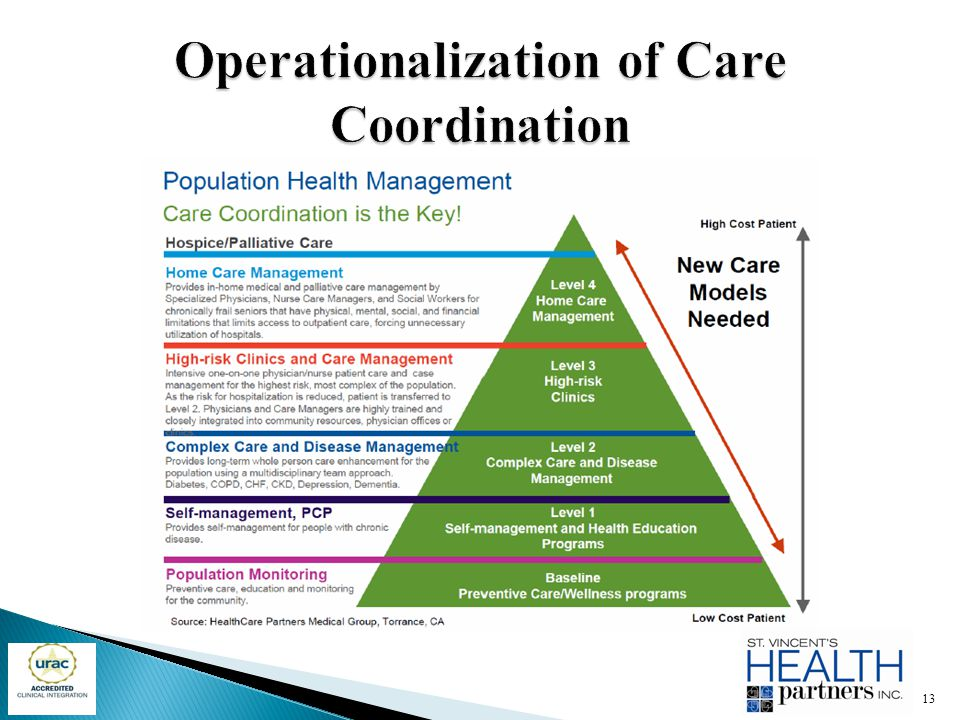 Operationalization of Care Coordination