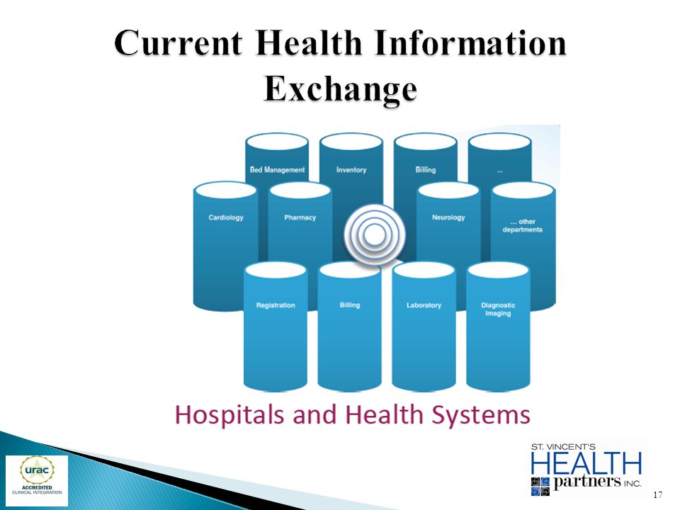 Current Health Information Exchange