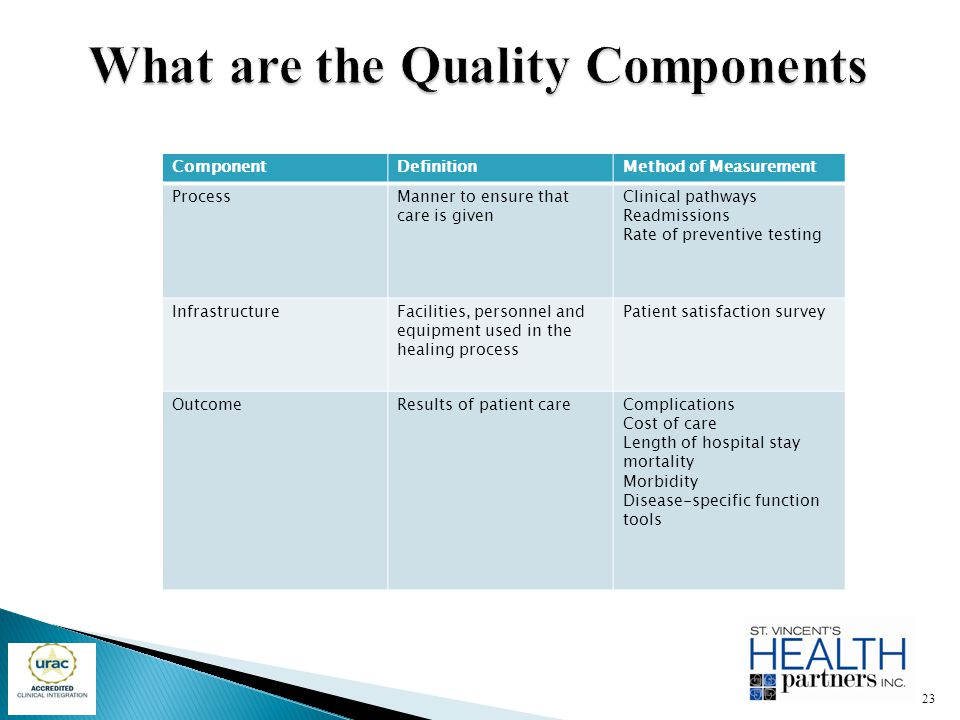 What are the Quality Components