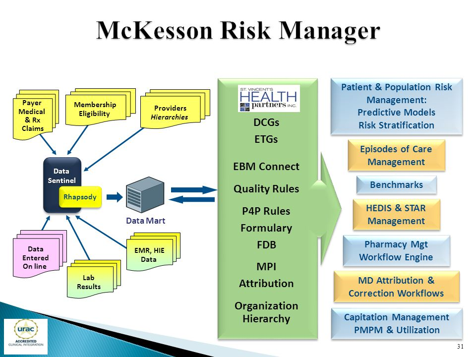 McKesson Risk Manager DCGs ETGs EBM Connect Quality Rules P4P Rules