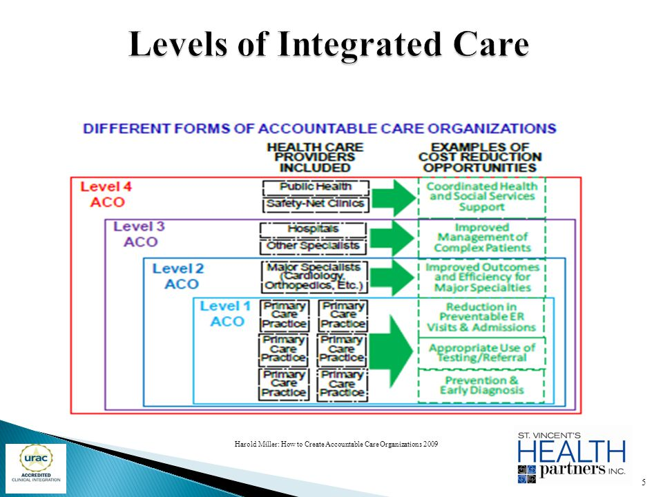 Levels of Integrated Care