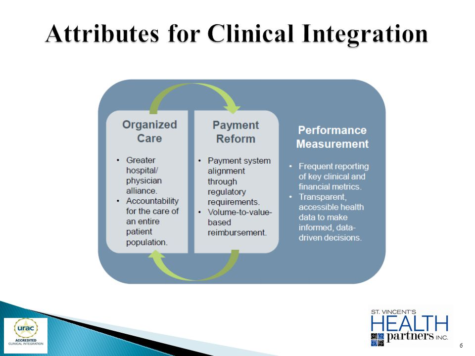 Attributes for Clinical Integration