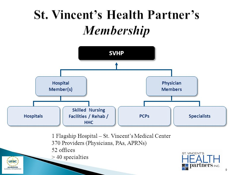 St. Vincent's Health Partner's Membership