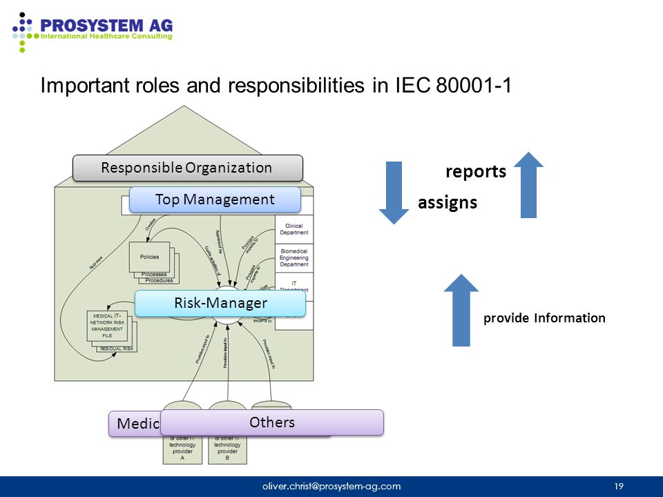 Important roles and responsibilities in IEC 80001-1