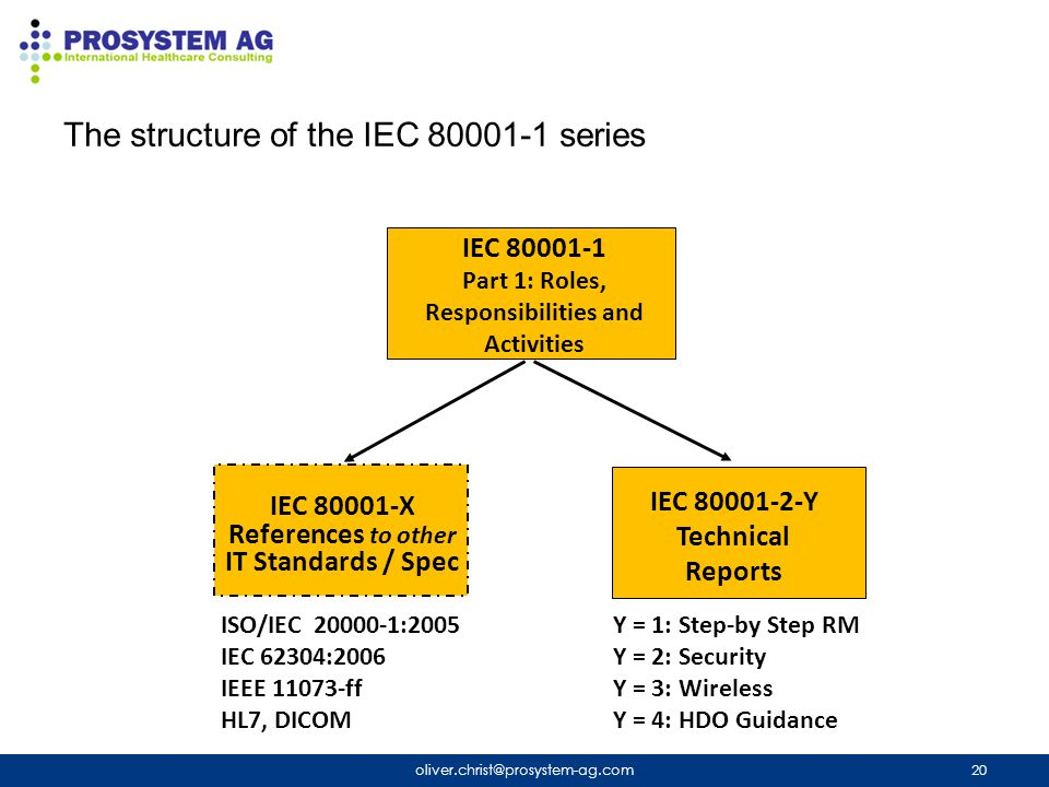 The structure of the IEC 80001-1 series