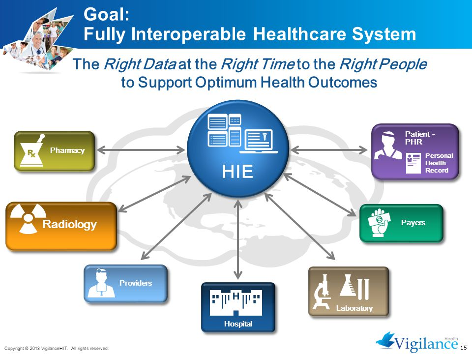 Goal: Fully Interoperable Healthcare System