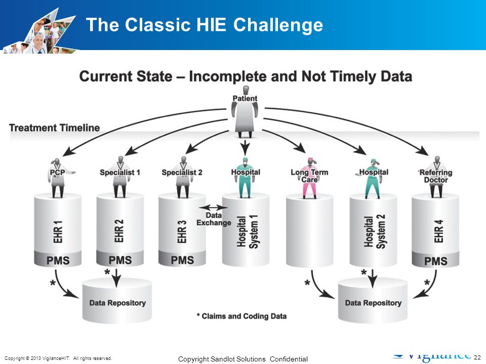 The Classic HIE Challenge