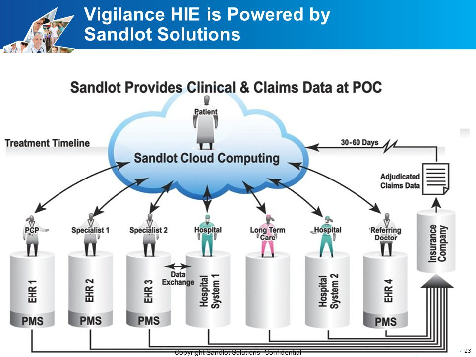 Vigilance HIE is Powered by Sandlot Solutions