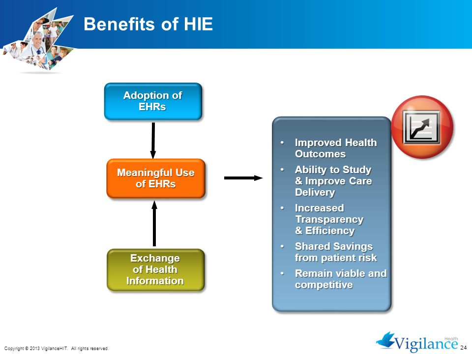 Exchange of Health Information