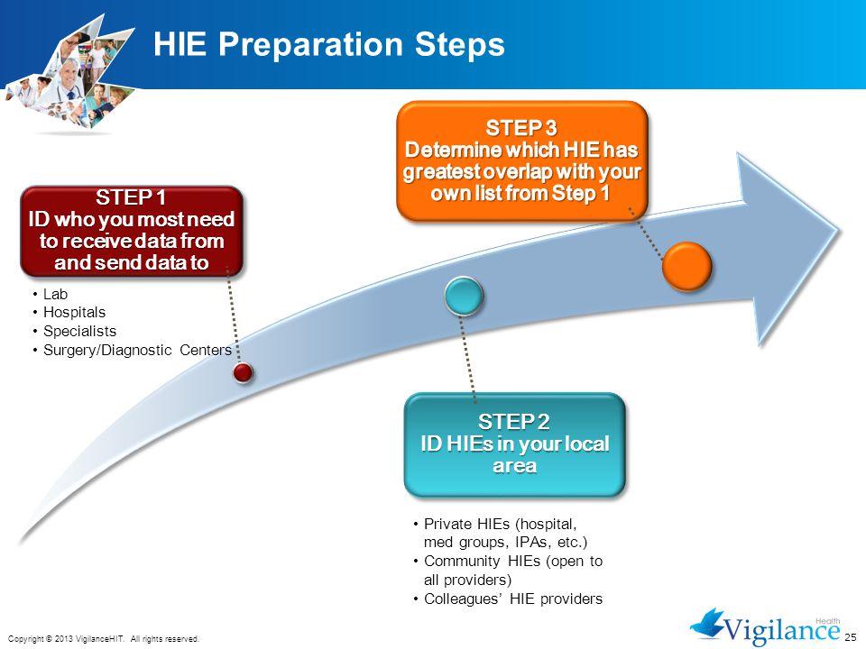 HIE Preparation Steps STEP 3