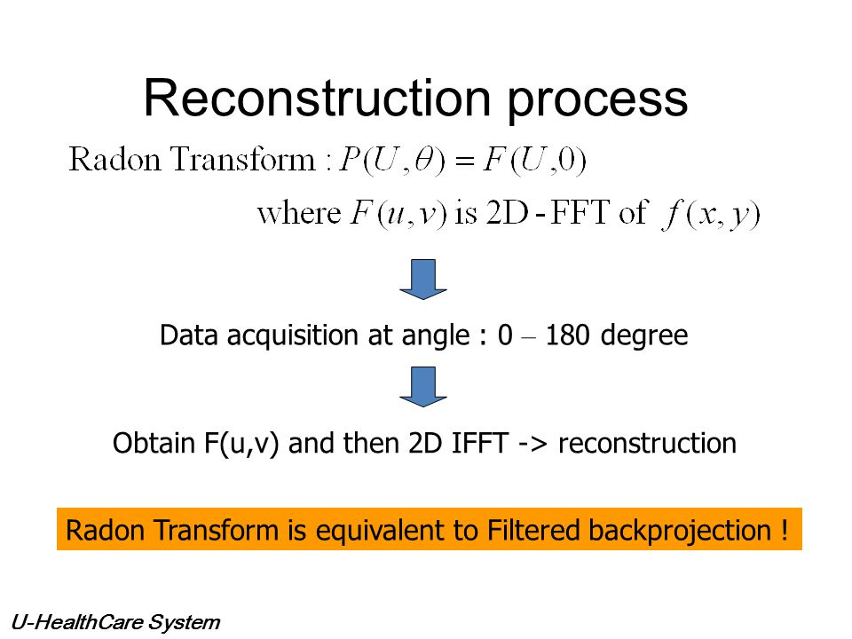 Reconstruction process