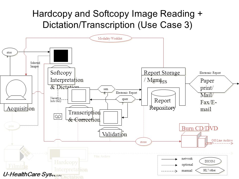 Hardcopy and Softcopy Image Reading + Dictation/Transcription (Use Case 3)