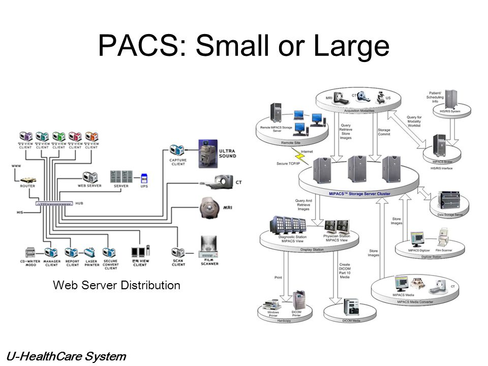 PACS: Small or Large Web Server Distribution