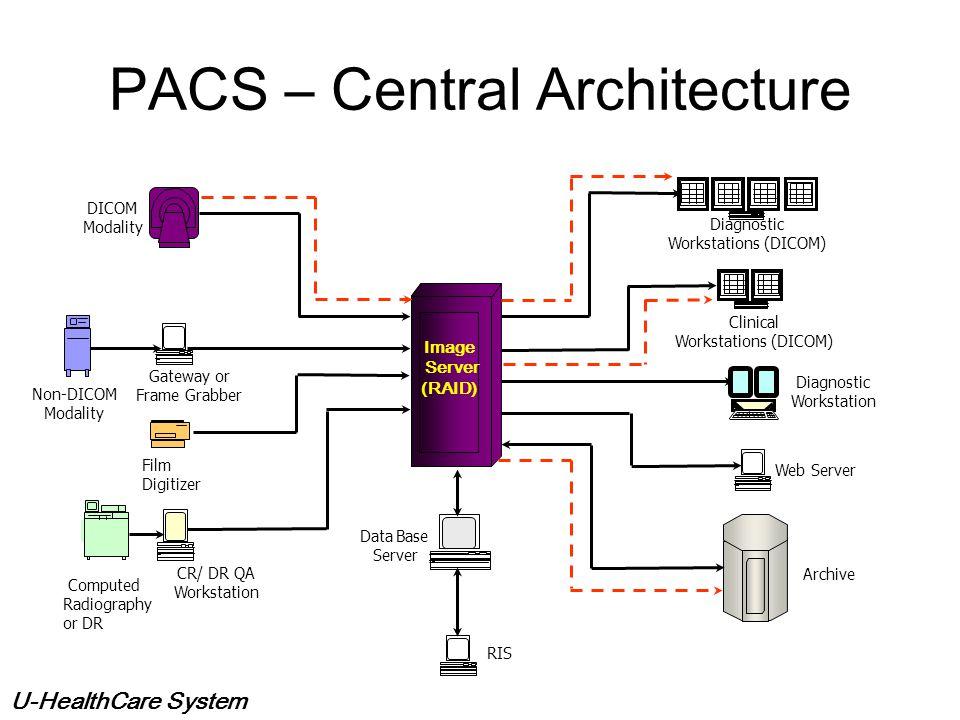 PACS – Central Architecture