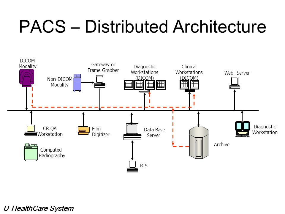 PACS – Distributed Architecture