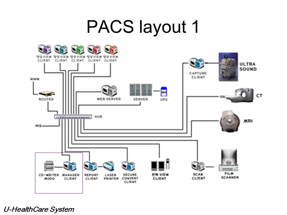 PACS layout 1