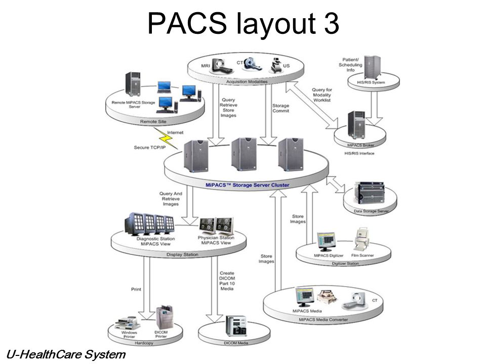 PACS layout 3