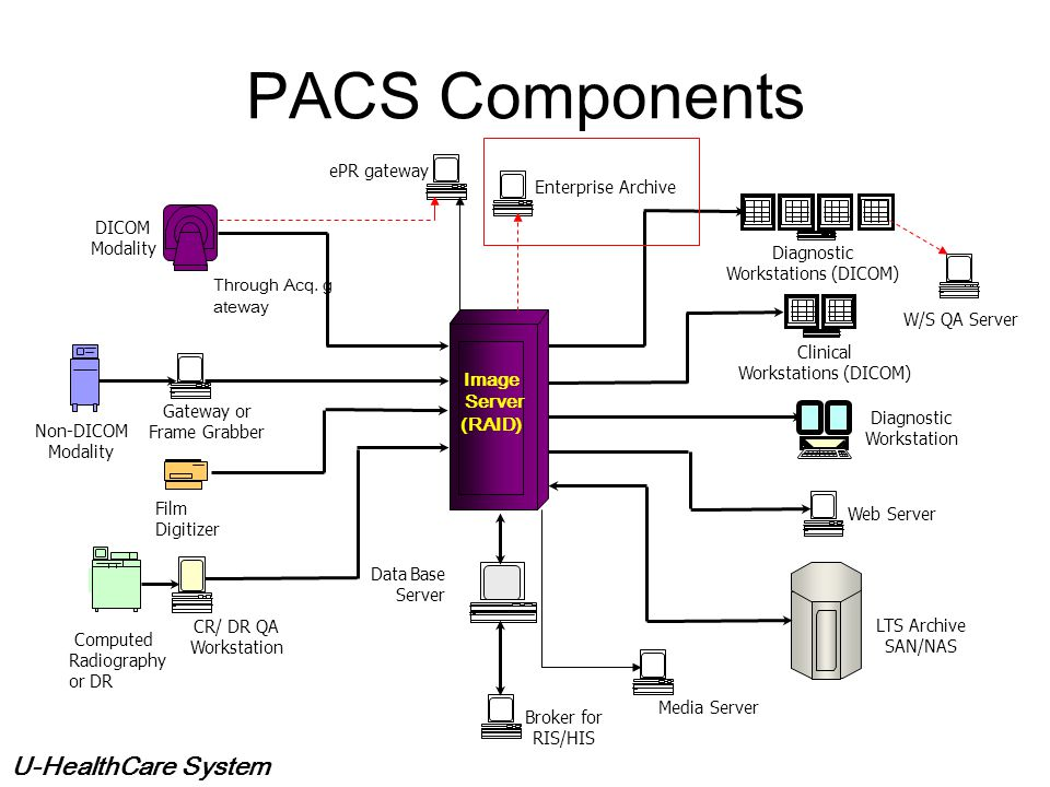 PACS Components Image Server (RAID) ePR gateway Enterprise Archive