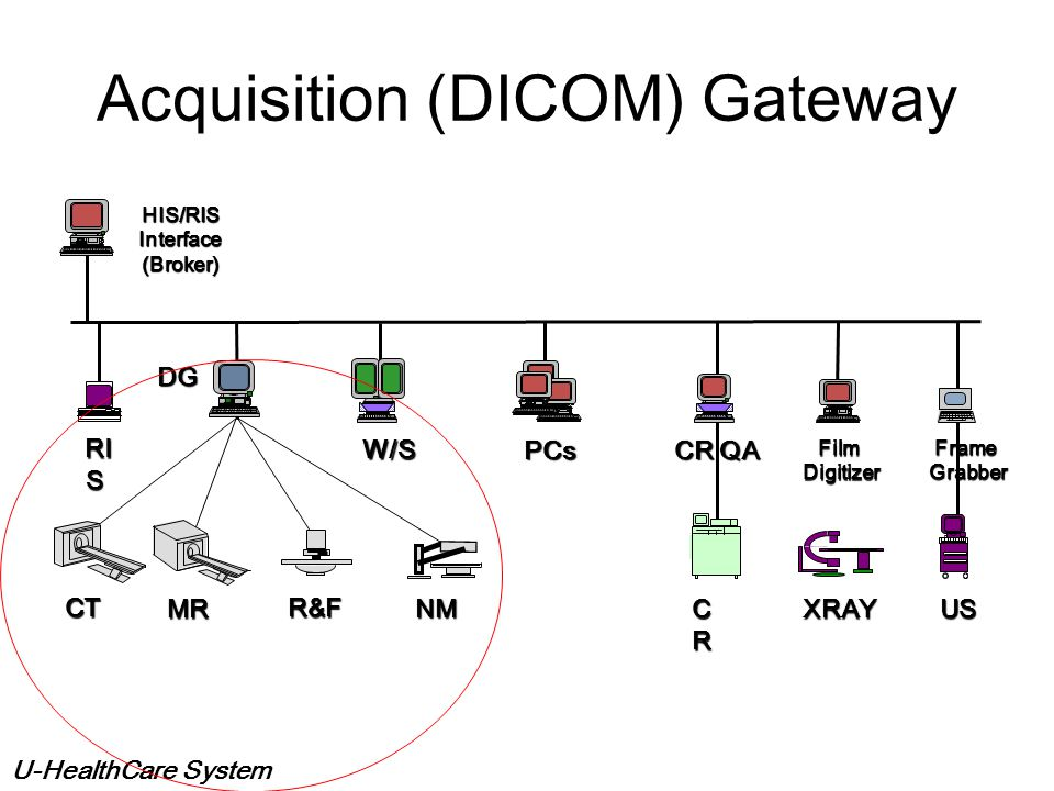 Acquisition (DICOM) Gateway
