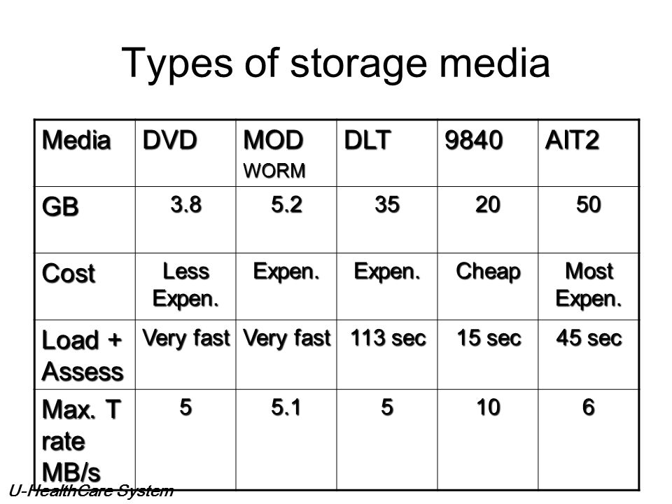 Types of storage media Media DVD MOD DLT 9840 AIT2 GB Cost