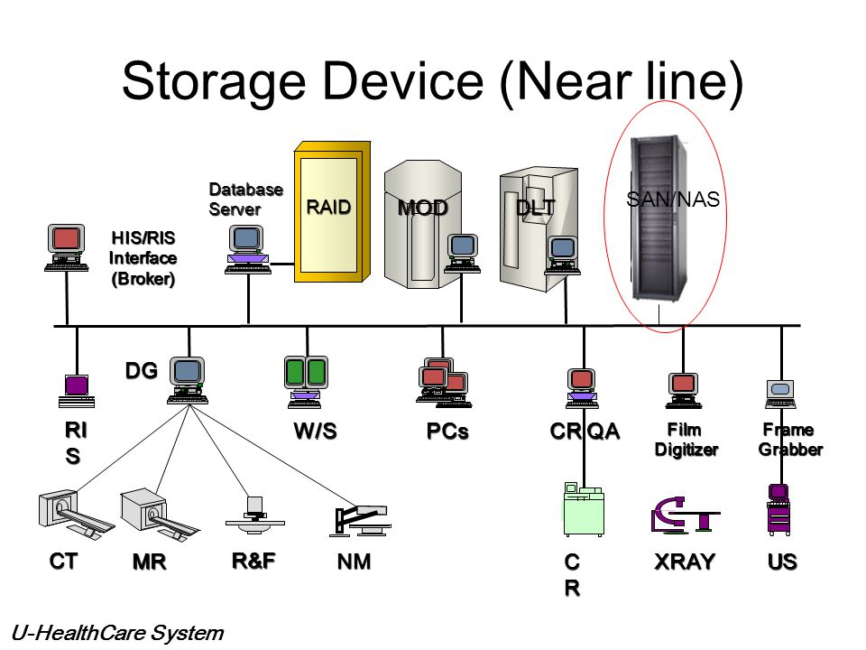 Storage Device (Near line)