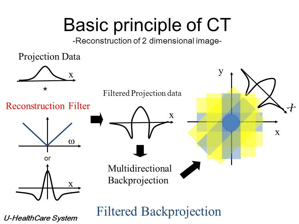 Basic principle of CT -Reconstruction of 2 dimensional image-