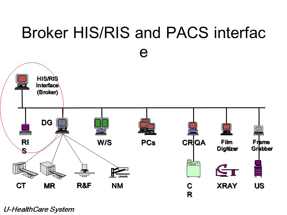 Broker HIS/RIS and PACS interface