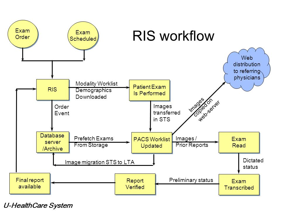 RIS workflow Exam Order Exam Scheduled Web distribution to referring