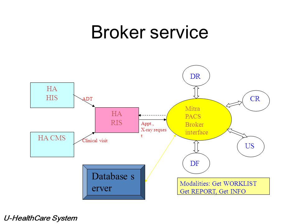 Broker service Database server DR HA HIS CR HA RIS HA CMS US DF Mitra