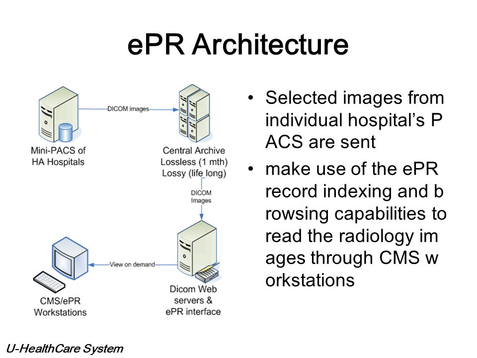 ePR Architecture Selected images from individual hospital's PACS are sent.