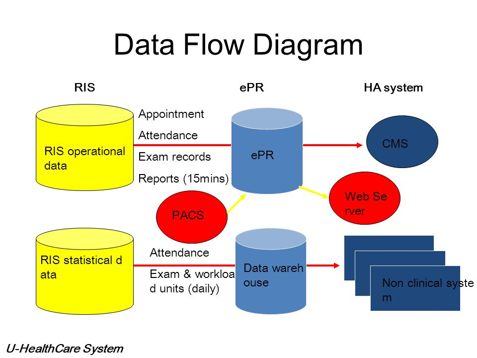 Data Flow Diagram RIS ePR HA system Appointment Attendance