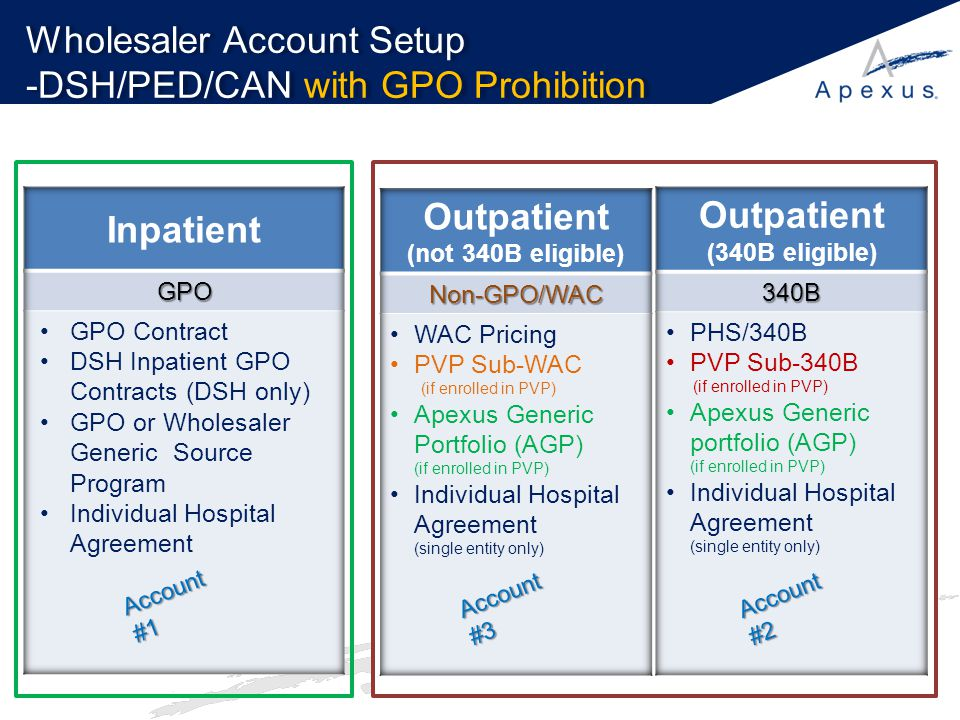 Wholesaler Account Setup -DSH/PED/CAN with GPO Prohibition