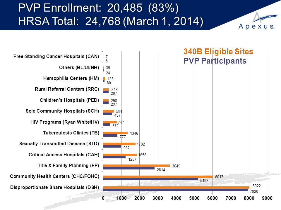 PVP Enrollment: 20,485 (83%) HRSA Total: 24,768 (March 1, 2014)