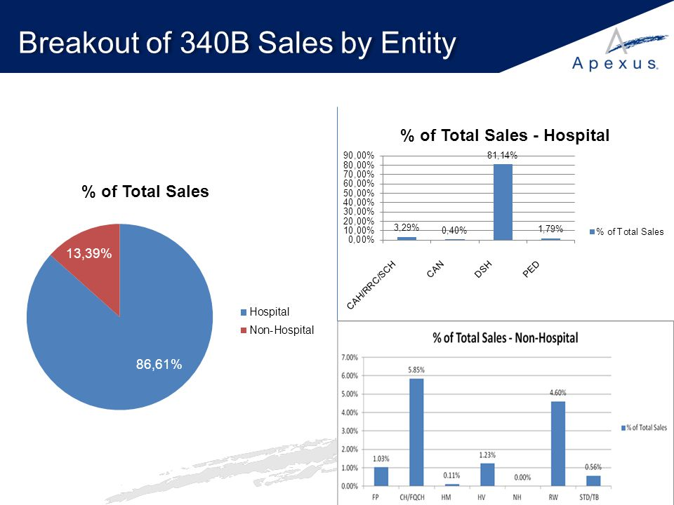 Breakout of 340B Sales by Entity