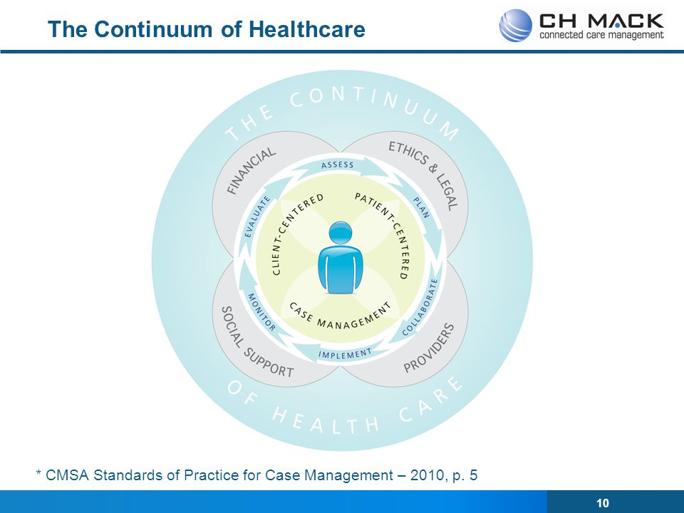 The Continuum of Healthcare