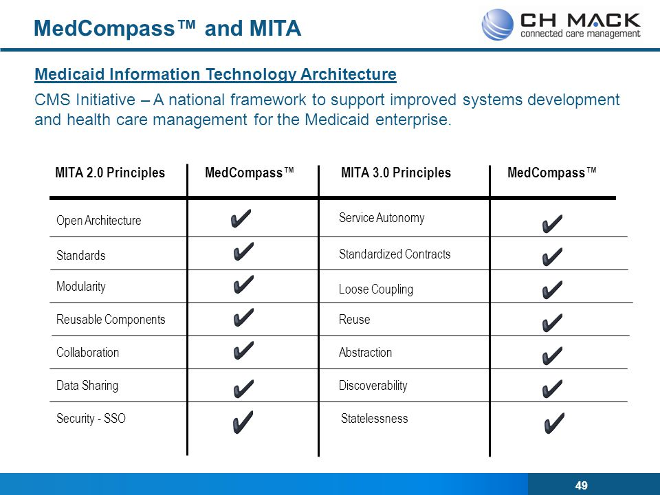 MedCompass™ and MITA Medicaid Information Technology Architecture