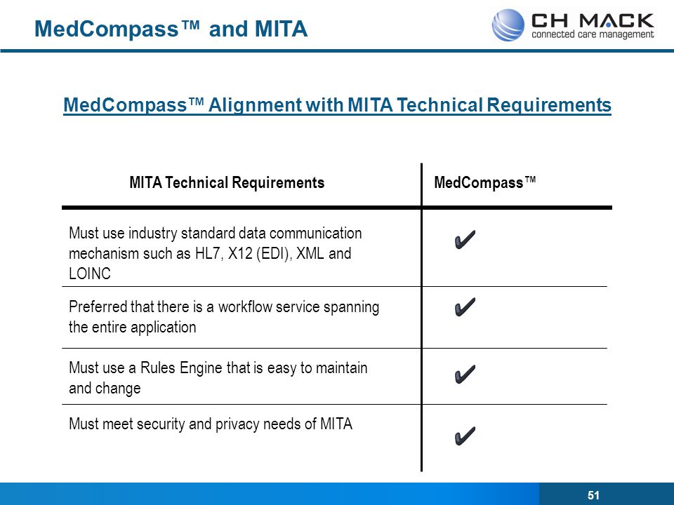 MedCompass™ and MITA MedCompass™ Alignment with MITA Technical Requirements. MITA Technical Requirements.