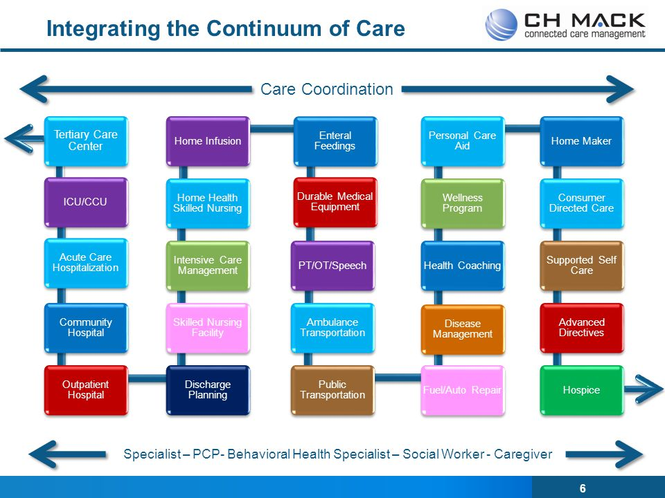 Integrating the Continuum of Care