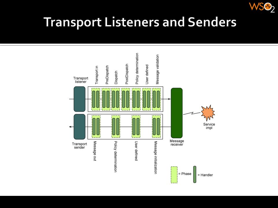 Transport Listeners and Senders