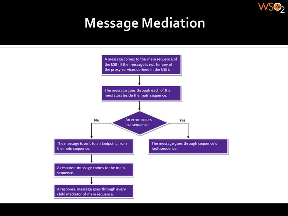 Message Mediation