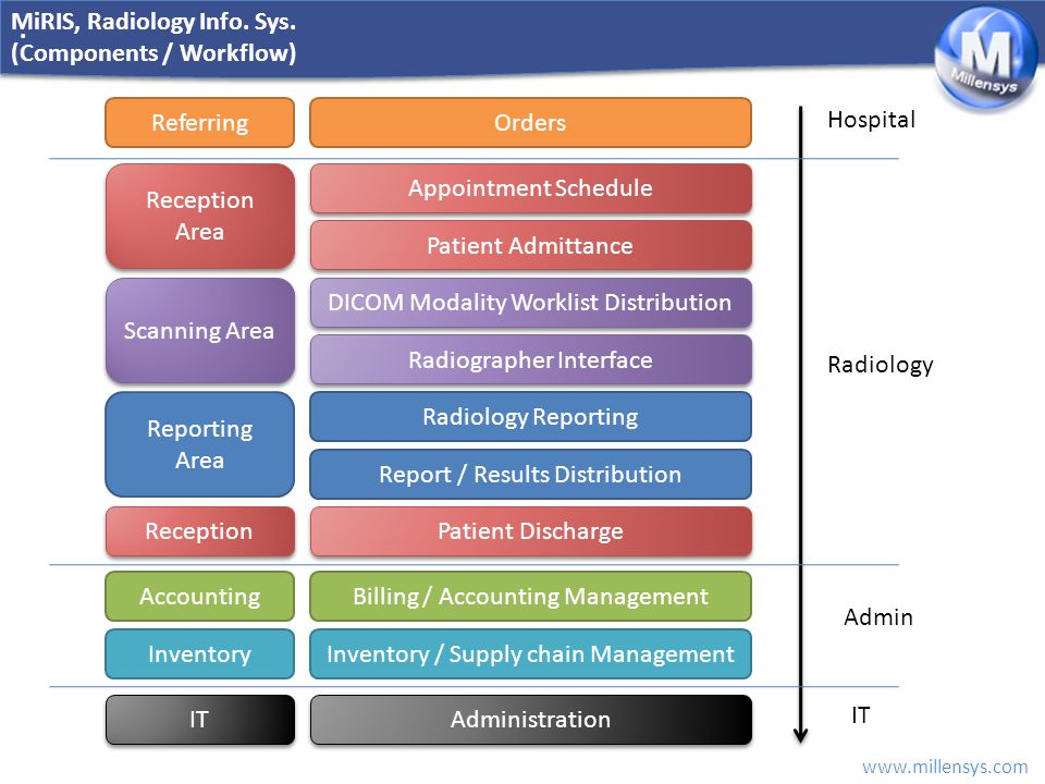 MiRIS, Radiology Info. Sys. (Components / Workflow)