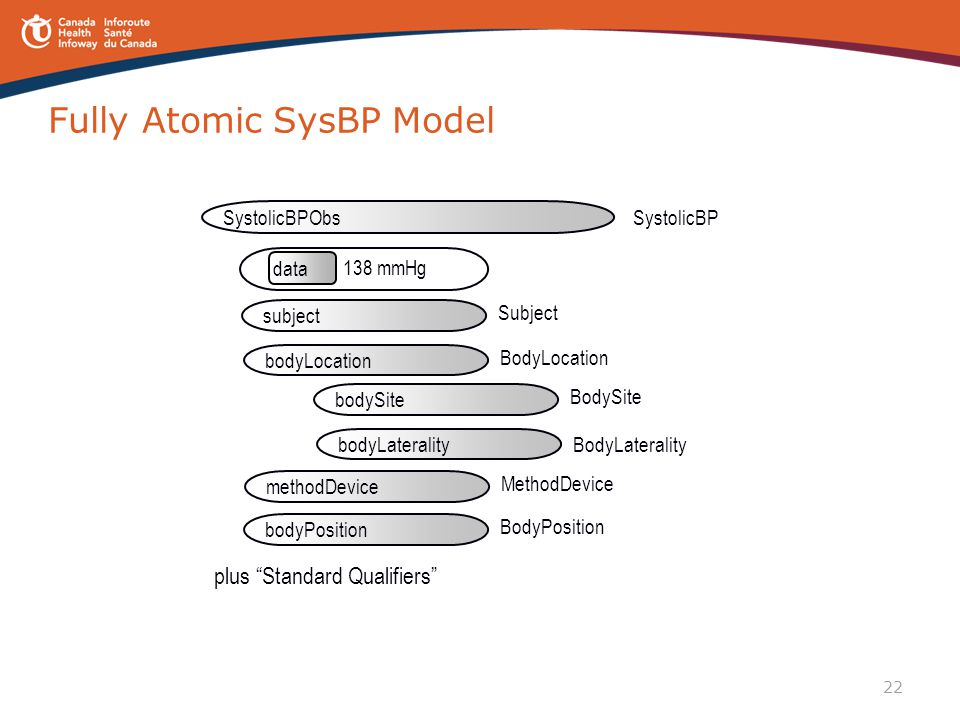 Fully Atomic SysBP Model