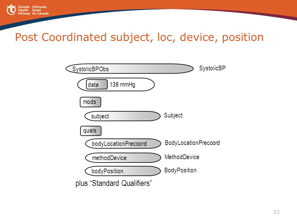 Post Coordinated subject, loc, device, position