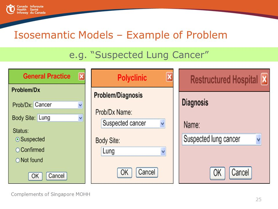 Isosemantic Models – Example of Problem