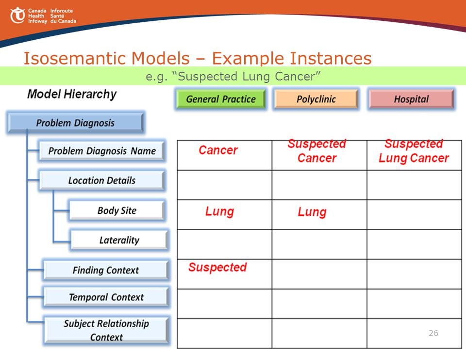 Isosemantic Models – Example Instances