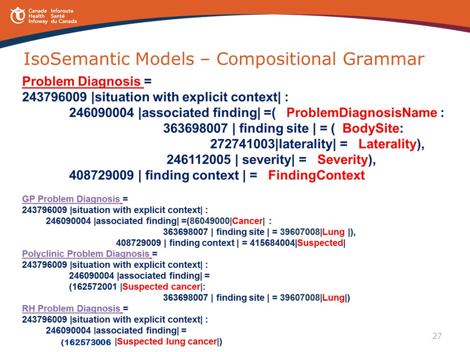 IsoSemantic Models – Compositional Grammar