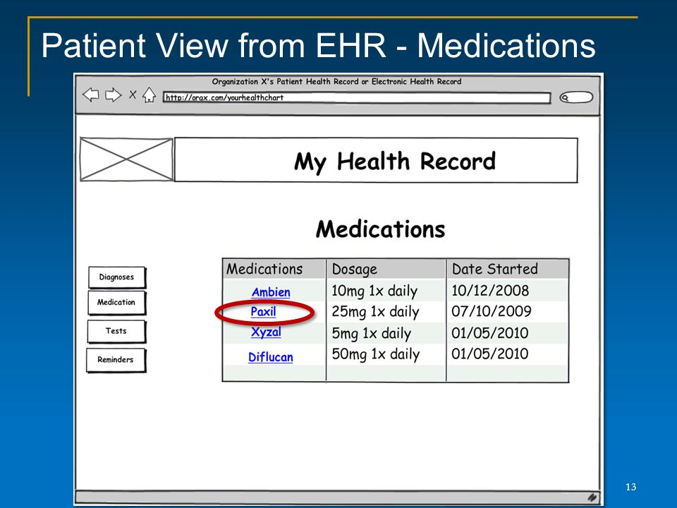 Patient View from EHR - Medications