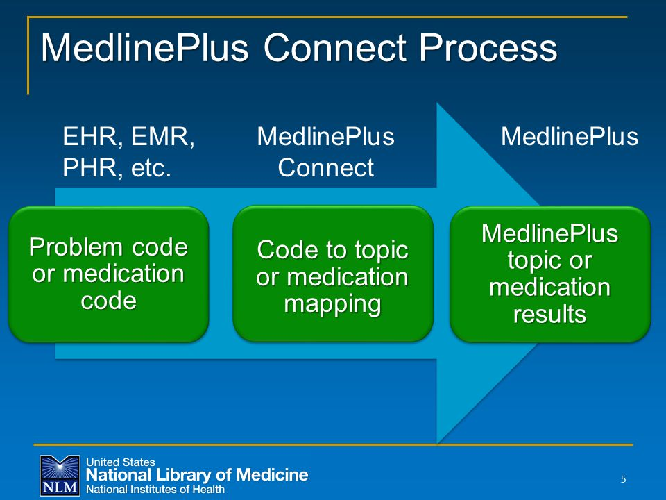 MedlinePlus Connect Process